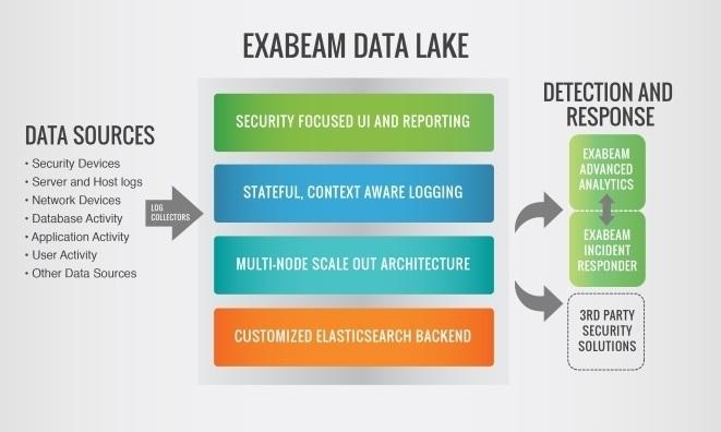 EXABEAM DATA LAKE