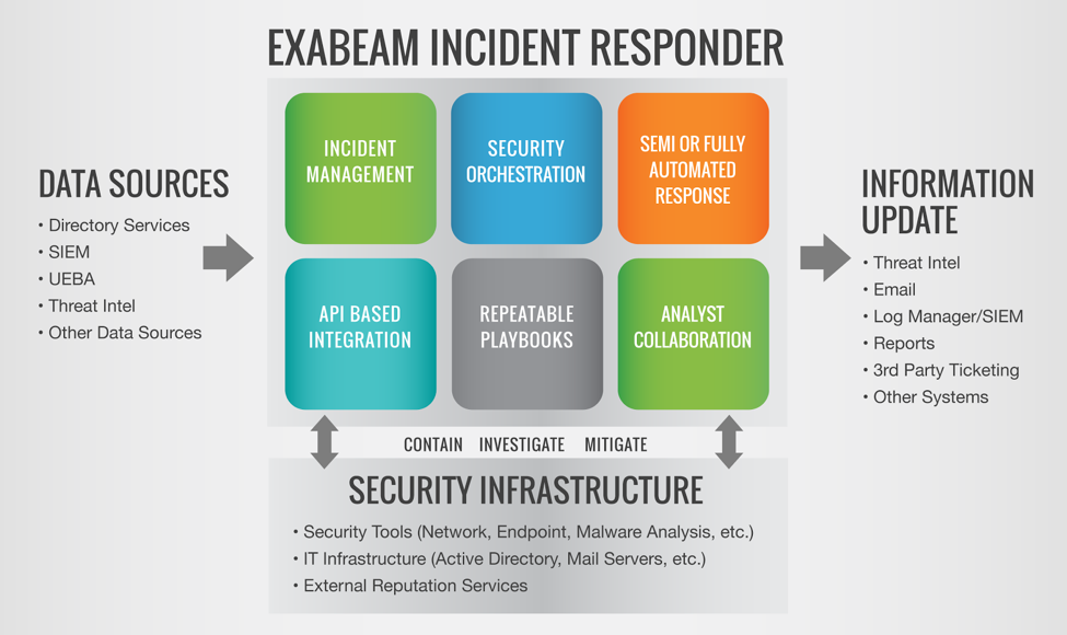 EXABEAM INCIDENT RESPONDER