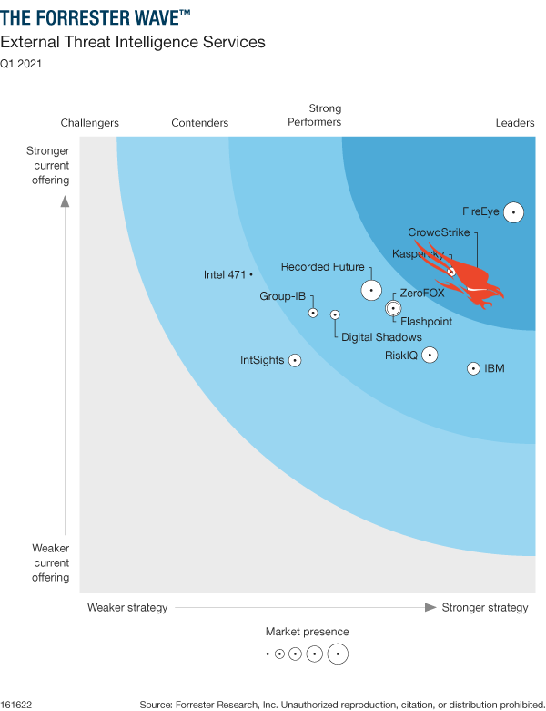 Forrester Wave: External Threat Intelligence Services Q1 2021