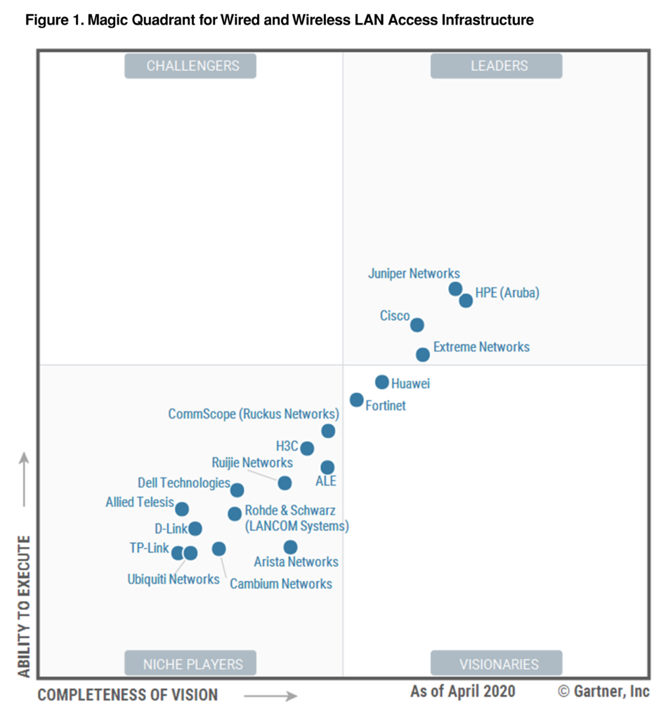 2020 Gartner Magic Quadrant for the Wired and Wireless LAN Access Infrastructure Report